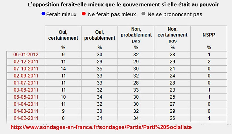 sondage presidentielles janvier 2012 opposition « argoul