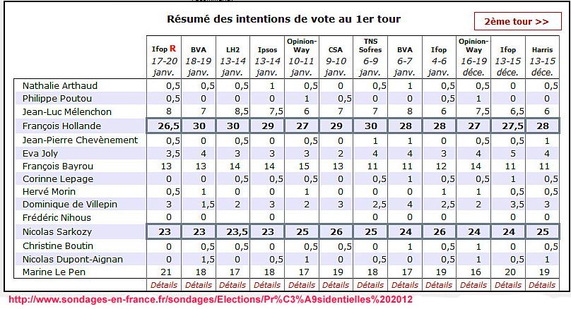 sondages presidentielles janvier 2012 « argoul