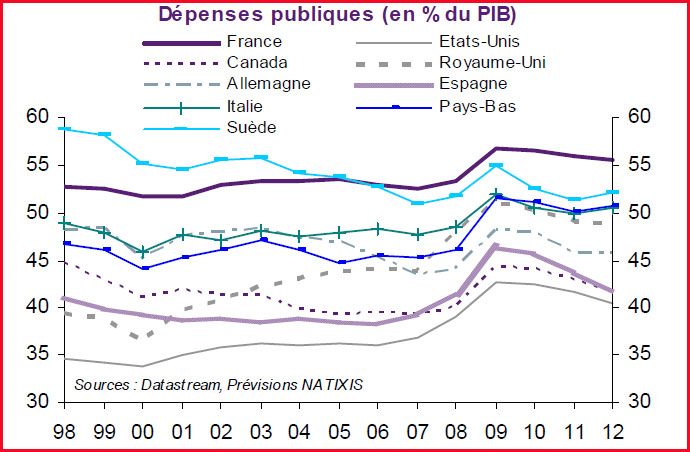 Depenses publiques France comparees