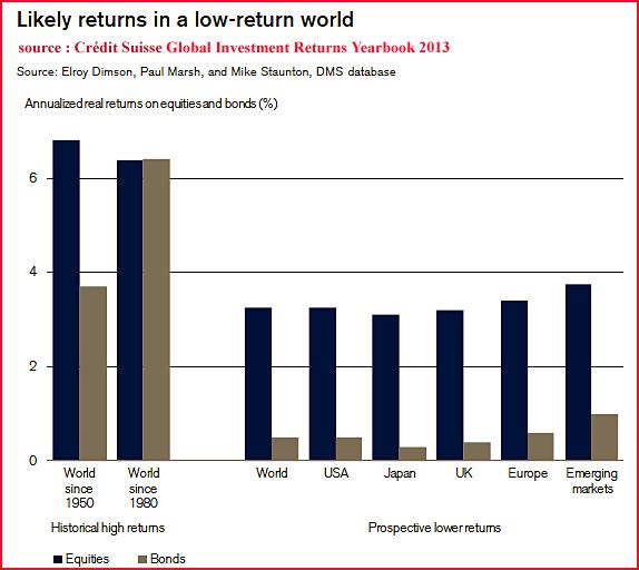 Rendements actions obligations 1950-80 et futurs