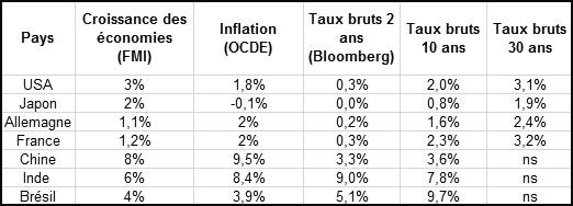 indicateurs 15 fevrier 2013