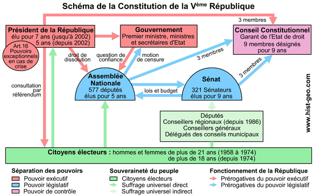 institutions V eme republique