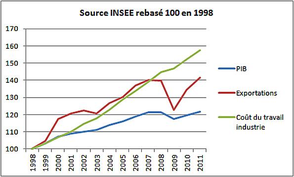 pib export cout du travail 1998 2011