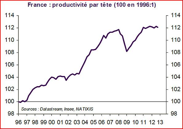 productivite par tete france 1996 2013