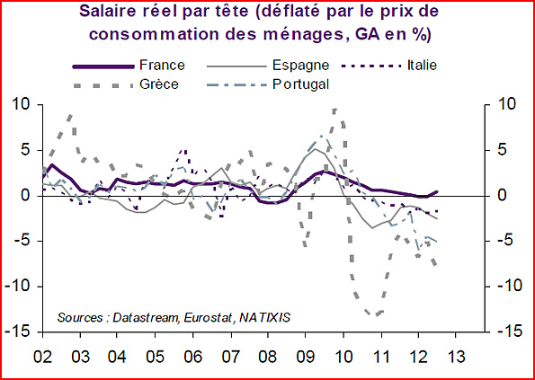 salaire reel par tete france et europe du sud 2002 2013