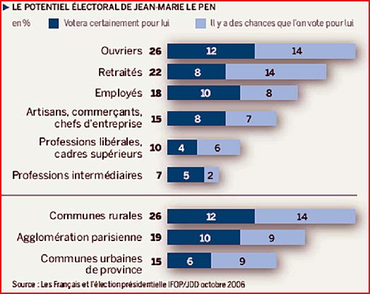electeurs du front national 2006