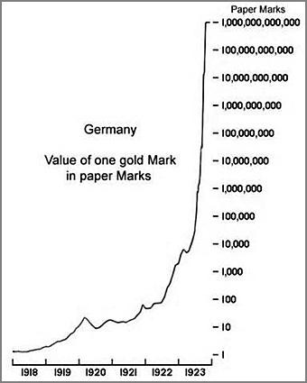 hyperinflation allemande annes 20