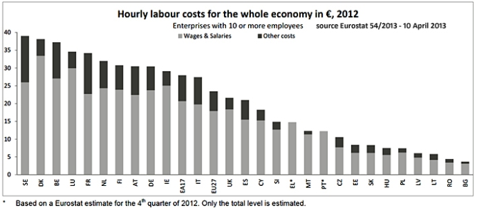 cout du travail compare europe 2013