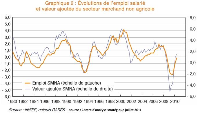 emploi et valeur ajoutee 1980 2011