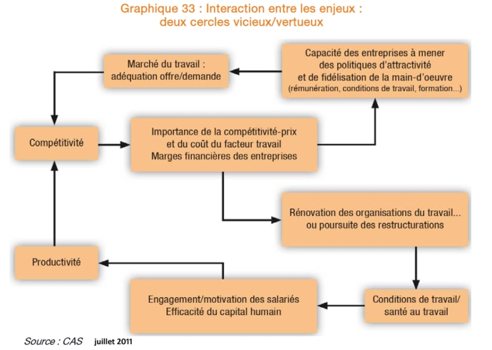 interactions competitivite productivite marche du travail