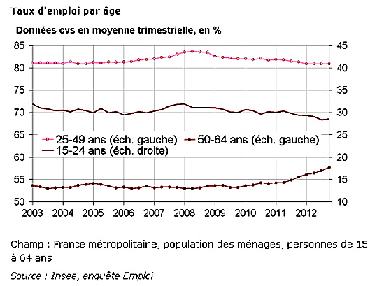 emploi 2013 insee