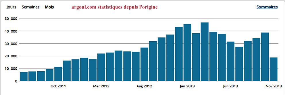 2013 11 argoul stat depuis origine