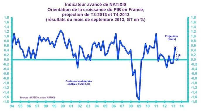 indicateur avance croissance t4 2013 natixis