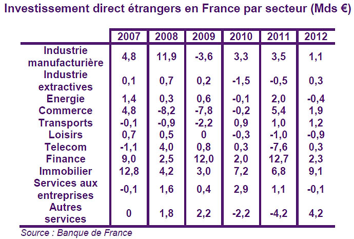 investissements etrangers en france par secteurs