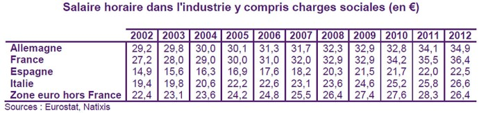 salaire horaire industrie france comparee europe