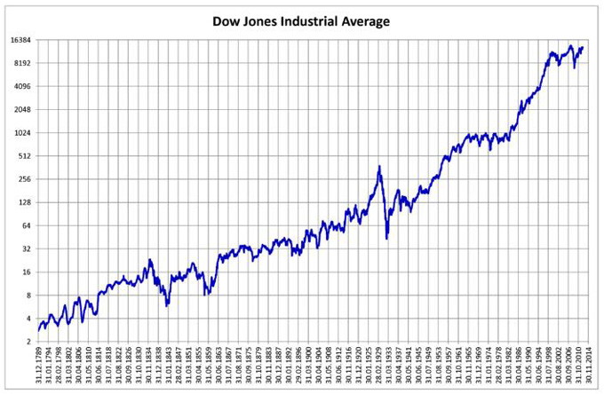 1789 2014 Dow Jones Industrial Average