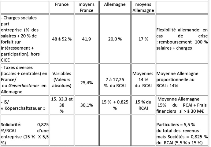 charges comparees pmi france allemagne