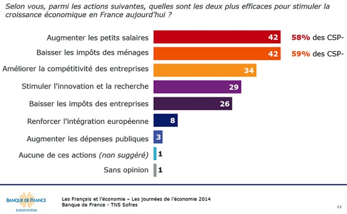 francais et economie TNS 2014 11