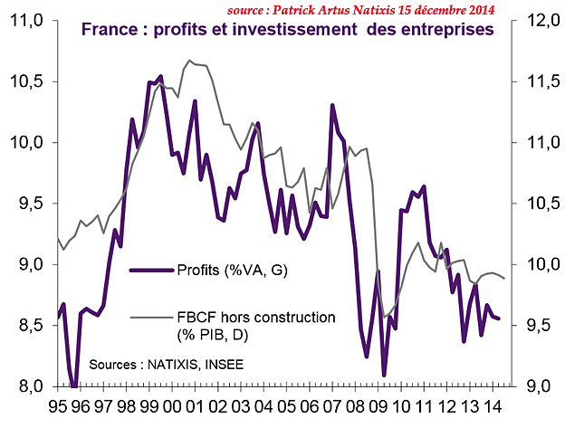 investissement entreprises france 1995 2015