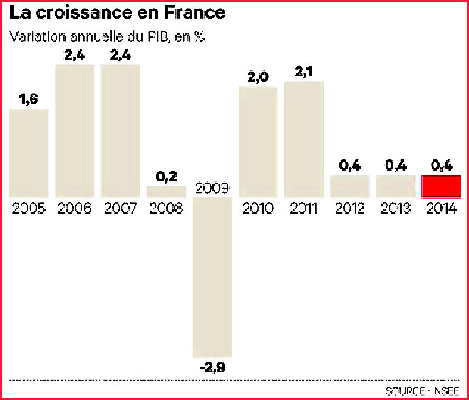 2014 2005 croissance en france insee ravages ideologie hollande