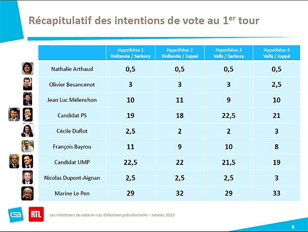 intentions de vote presidentielles 2017 1er tour csa 2015 01
