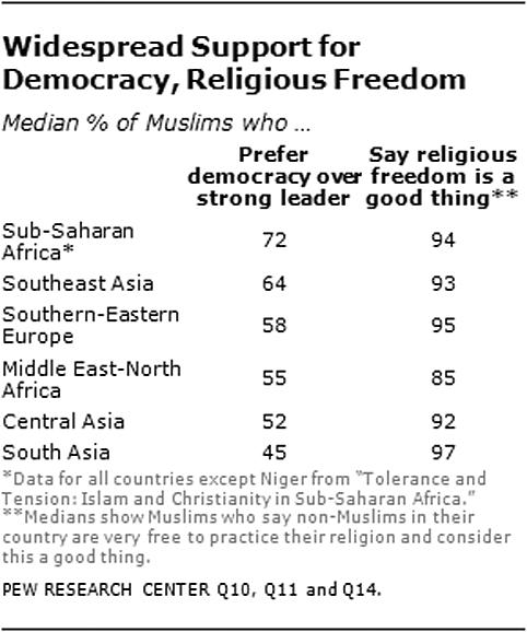 islam religion et democratie