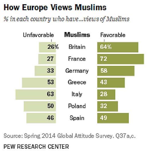 musulmans vus par europeens 2014