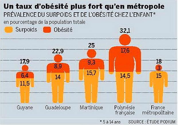 obesite polynesie 5 a 14 ans