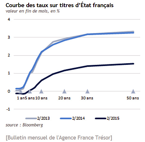 courbe des taux france 2015 2013