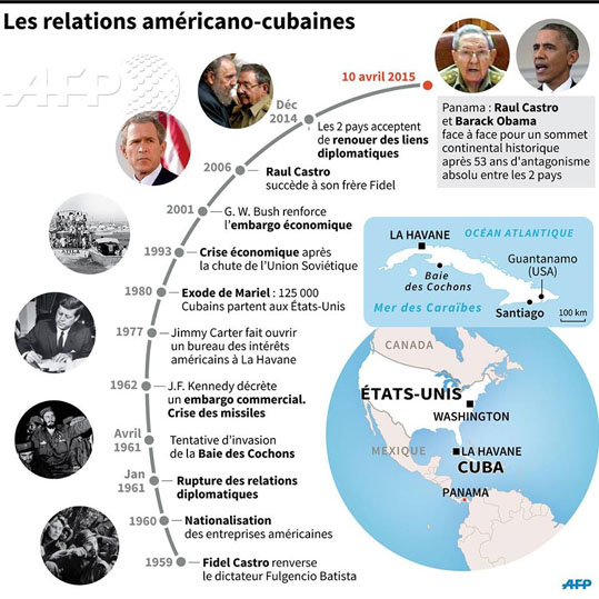 relations usa cuba 1959 2015 afp
