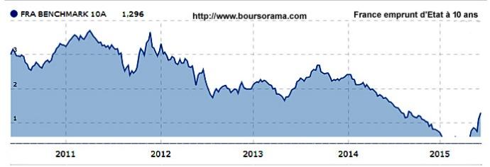 2015 2011 france emprunt etat 10 ans