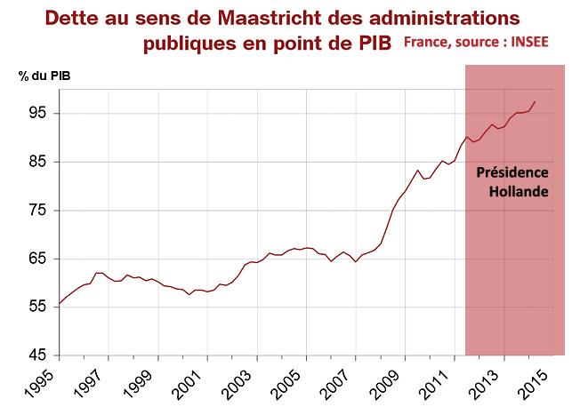 2015 1995 dette publique france