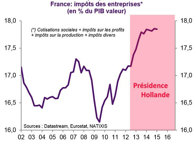 impot des entreprises france 2002 2016