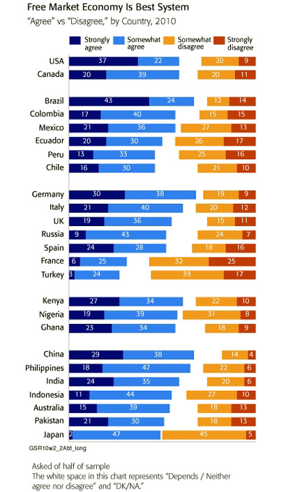 free market best system by country