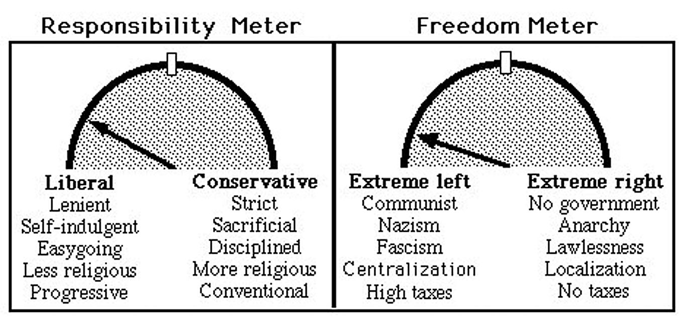 Responsability and freedom meter