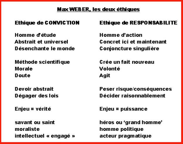Weber les 2 ethiques