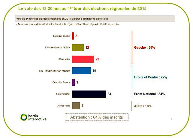 vote jeune front national regionales 2015 harris