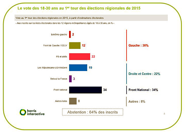vote jeune front national regionales 2015 harris