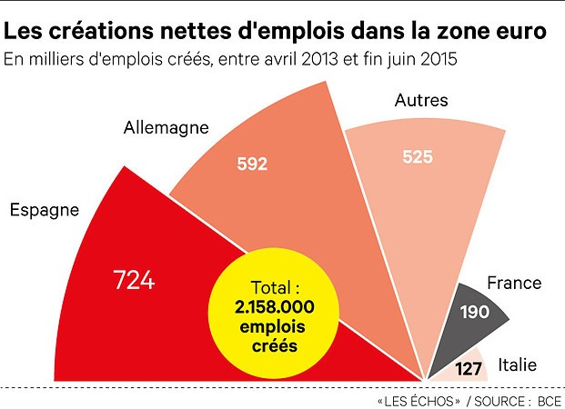 2015 2013 creation d emplois en europe
