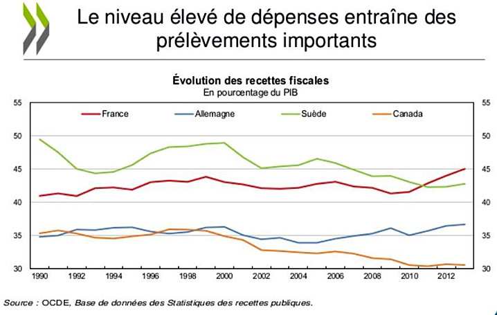 2013 1990 recettes fiscales % pib france