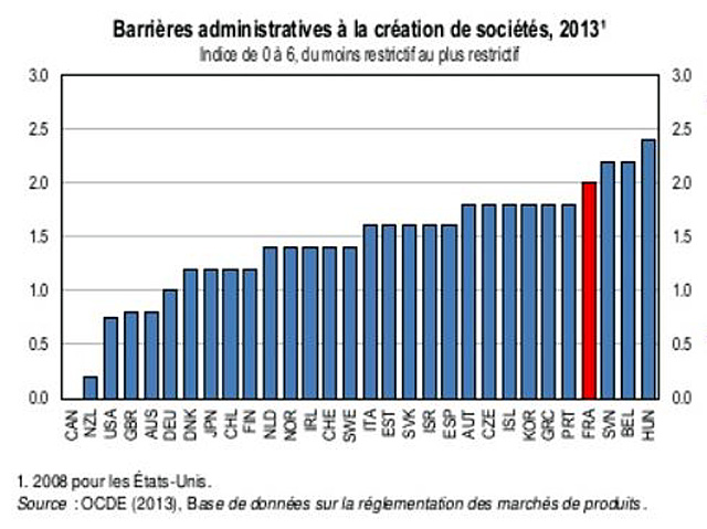 2013 barrieres administratives a creation de societes