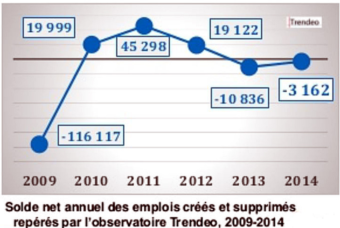 2014 2009 solde net emplois france