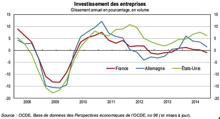 2015 2008 investissement des entreprises france