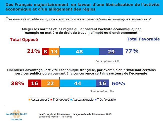 liberaliser economie sondage 2015