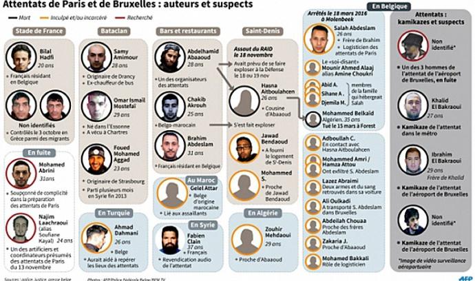 djihadistes attentats Paris Bruxelles