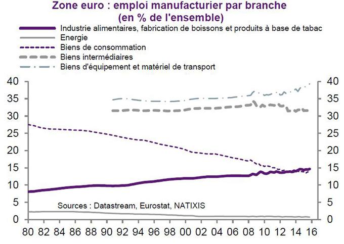 patrick artus zone euro emploi par branche 1980 2016