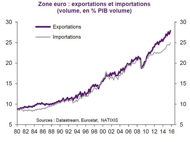 patrick artus zone euro export et import en volume 1980 2016