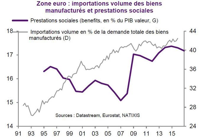 patrick artus zone euro importations et prestations sociales 1980 2016
