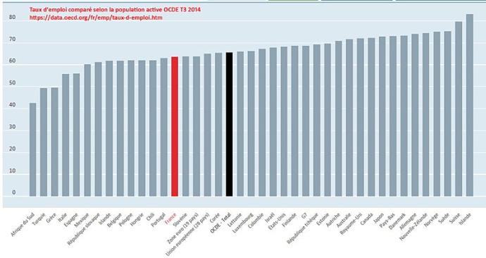 2014 12 taux emploi population active compare OCDE