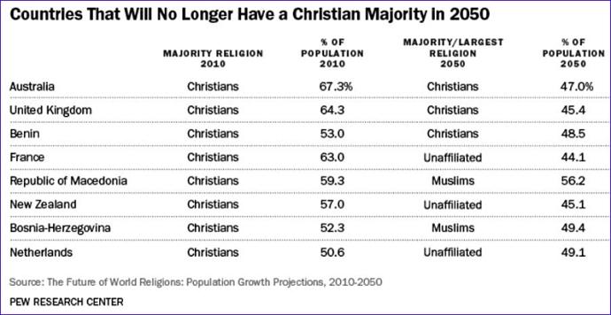 pays qui n auront plus de majorite chretienne en 2050